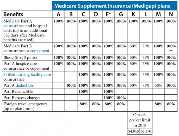 Medigap standardized plans chart secure medicare solutions
