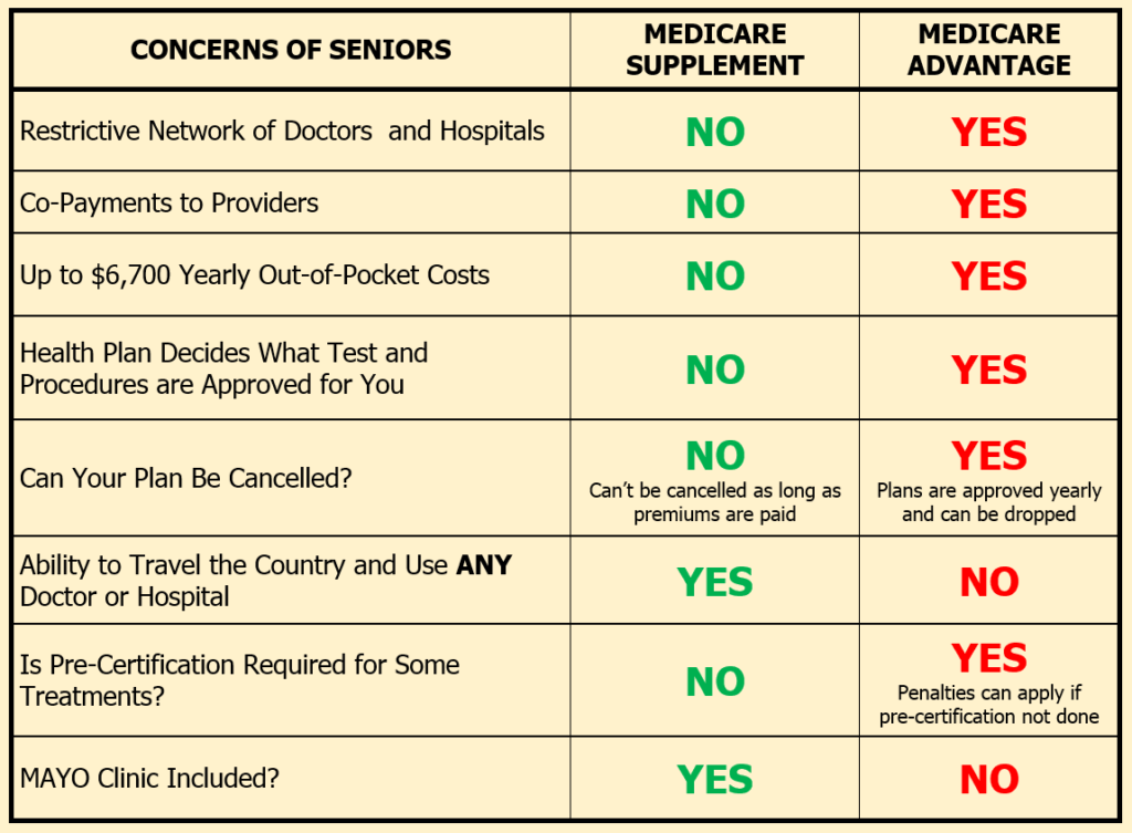 medigap vs medicare advantage