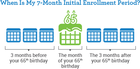 Medicare questions part d enrollment period